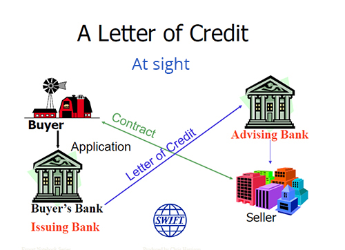 Atesco Letter of Credit payment